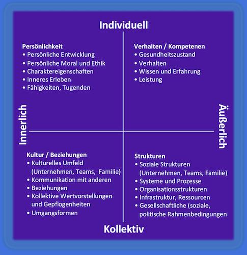 Integrale-Theorie-Unternehmen-Organisationsstruktur-Change-Aufbruch